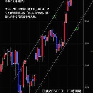 【 日経先物取引 過去の情報実例紹介 2019/4/18 】