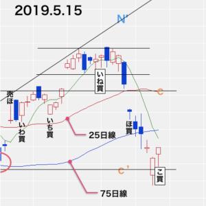 【 日経先物取引 過去の情報実例紹介 2019/5/15 】
