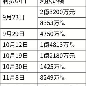 ・資産状況(2021年09月22日[水]) 資産爆下げ・・・