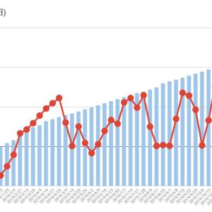 インデックス投資の買付額と損益が分かるグラフ