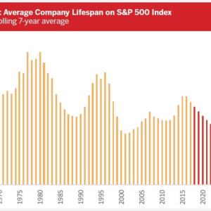 企業は何年S&P500インデックス構成銘柄でいられるのか?