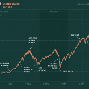 S&P500上昇で資産が1月200万円も増えたら調子のってしまいそうだな ww