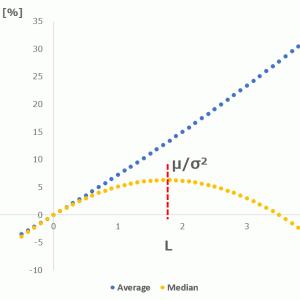 米国S&P500の最適なレバレッジが1.75倍の理由。だからSPXLの3倍は高すぎる