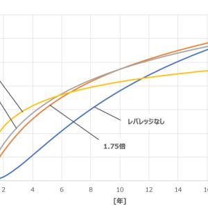 レバレッジ3倍SPXLに投資するなら最大5年にするべきだと考える理由。ただし元本割れリスクは高い。