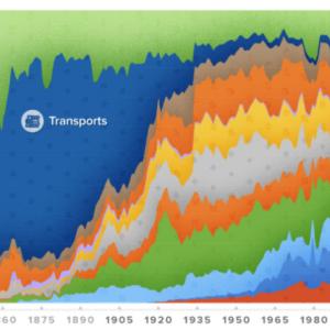 米国株式市場の200年間セクターの興亡