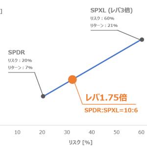 S&P500の最適レバレッジは1.75倍。SPDRとSPXLを10:6で混ぜれば作れる。