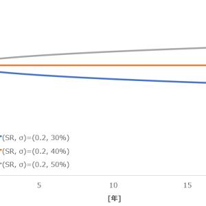 投資でシャープレシオ単体を使うことに意味はない。リスクと組み合わせて元本割れ確率を分析する。