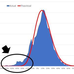 【暴落】S&P500投資の資産増加シミュレーションで暴落を取り入れるべきか?