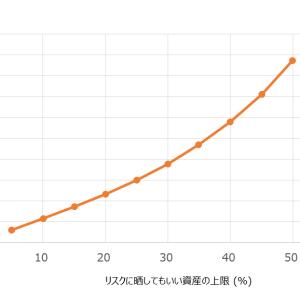 現金:S&P500の最適比率が分かる早見表 (マートン問題と相対的リスク回避度で計算)