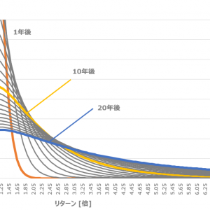 S&P500長期リターンの確率分布の変化を可視化する。