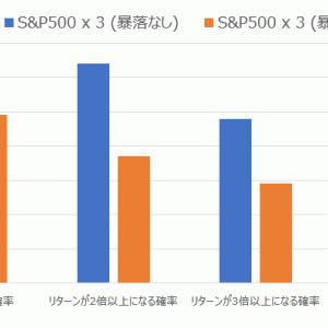 なぜS&P500 3倍レバレッジが暴落に弱いかを定量的に説明する。幾何ブラウン運動+ジャンプ過程。