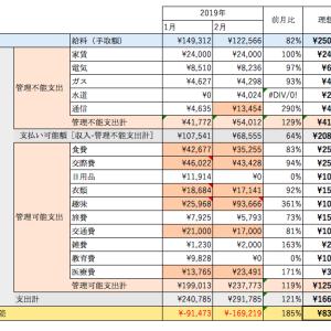 【10年で2億貯金!】2019年2月家計簿と反省【2/120】