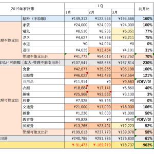 【10年で2億貯金!】2019年3月家計簿と反省【3/120】