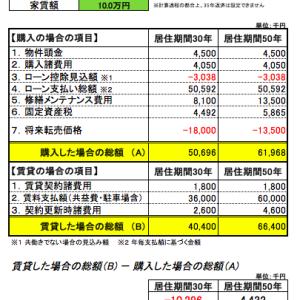 【徹底比較】賃貸と購入どっちが得なのか?【家を買って得する人、損する人】