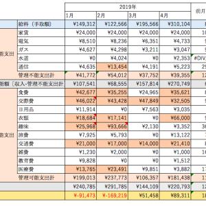 【10年で2億貯金!】2019年4月家計簿と反省【4/120】