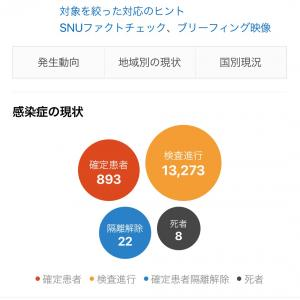 【速報】韓国 新コロ感染者拡大が止まりません···