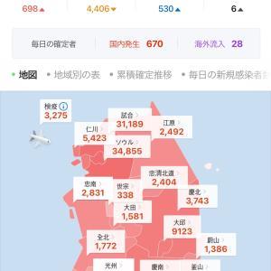 【韓国新コロ】本日の新感染者数