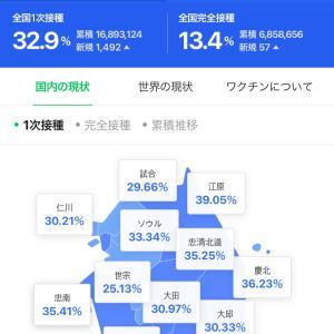 【韓国新コロ】本日の新感染者数とワクチン接種状況