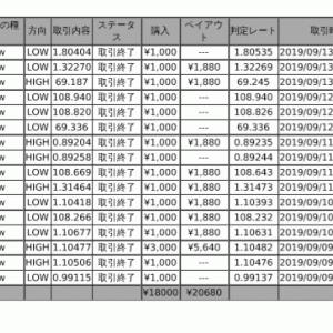 1000円チャレンジ1週目の取引結果!!
