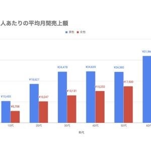 【メルカリの月間平均売上高は〇万円?!】あなたの周りは何を売っている??
