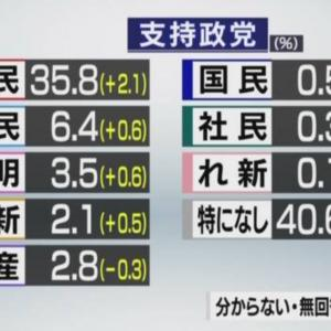 <NHK世論調査>政党支持率 自民党35.8%(+2.1) 立憲民主党6.4%(+0.6) =ネットの反応「前回選挙の時の立憲民主の支持率は17%… 支持率が1/3になってるw」「枝野『やっと時代が私に追いついた』 ⇒6% w」「立憲の+0.6%はロリコン票」