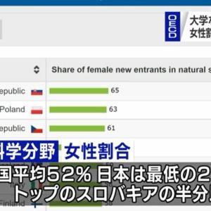 <NHK> 理系分野の女性の割合、OECDで日本は最下位 =ネットの反応「選択は本人の判断だろ」「おいNHK、上位のスロバキアやポーランド、チェコがどれだけノーベル賞を取っているのか、どれほど世界が驚くほど先端科学技術立国なのか、それも教えてくれ」