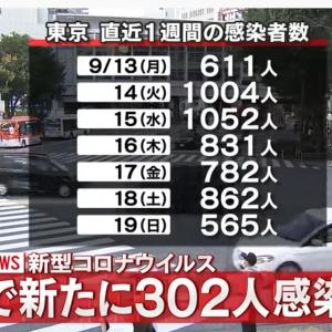 東京都新規感染者302人で大幅減も慎重論「なぜ減少したか分からない」「3連休でまた増えるかも」=ネットの反応「単にウイルスの寿命じゃね… 知らんけど」「ただひとつ確実に言えることは、マスコミに重宝される専門家というのは、ペテン師みたいな奴らということだ」