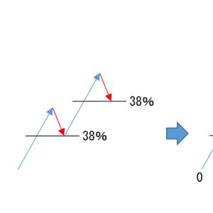 FXでエリオット波動をどのように有効利用し、勝利に繋ぐか