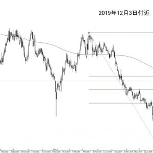 FXには、よくあるチャートパターン・似ているチャートパターンがあります。