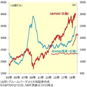 【朗報】米国株が上昇する理由はまだまだある!