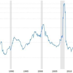 【儲かる】米国株は実は割安。だから上がるのだよ。