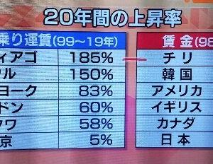 【悲報】日本の経済成長のクソっぷりをハックして豊かに暮らす方法