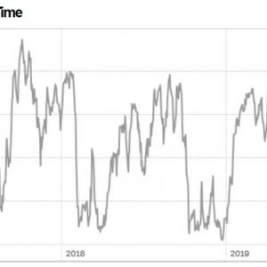 【損切りした?w】恐れるな!株価急落したが、一時的なものに過ぎない。