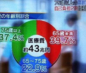 【老害ざまぁww】高齢者の病院窓口支払いが1割負担から2割負担に!!www