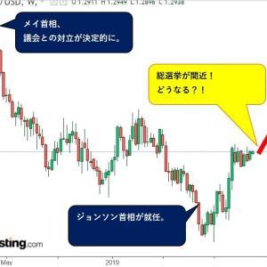 【儲かる戦略】ポンド買いに投資妙味!キタ━━━━(゚∀゚)━━━━!!