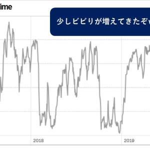 【儲かる戦略】米国株、買い場到来!!ファーウェイは米国口座使えなくなるかも。
