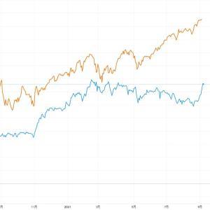 日経平均はバブル期の株価を取り戻し、米国株に追いつくか?