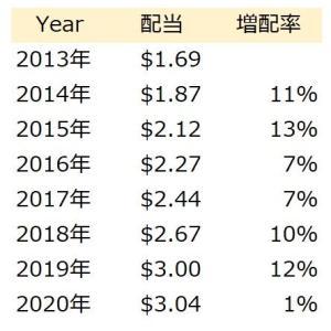 高配当バンガードバリューETF2000万円で老後安泰?!