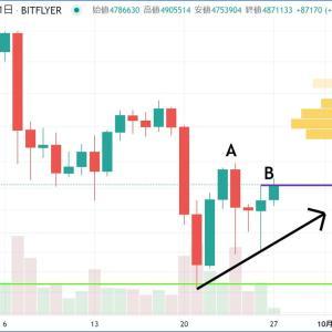 BTCロングしたったwビットコイン価格は反転上昇トレンドへ!
