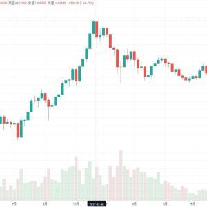 ビットコイン先物ETF上場は相場崩壊のきっかけになる?