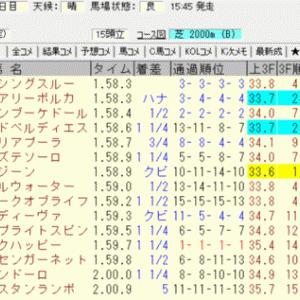 2019紫苑ステークス結果(3連複2400円,複勝140円的中)
