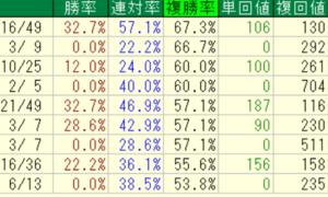 TEKIKAKU騎手ランキング(19.09.16終了時点)