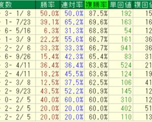 TEKIKAKU厩舎ランキング(19.09.16終了時点)