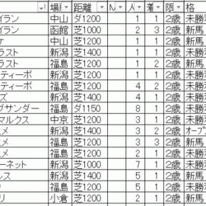 2019カンナステークス TEKIKAKU予想