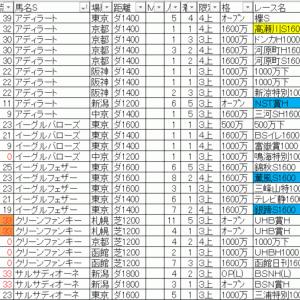 2019グリーンチャンネルカップTEKIKAKU予想