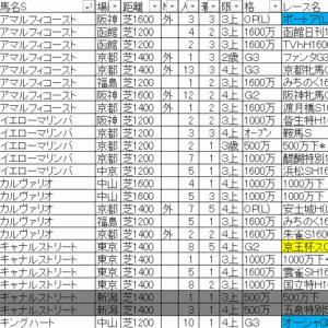 2019スワンステークス TEKIKAKU予想