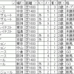 2019デイリー杯2歳ステークス TEKIKAKU予想