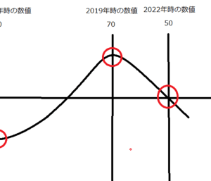 【特別コラム】競馬における上昇下降トレンド論