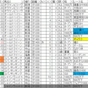 2019カペラステークス TEKIKAKU予想