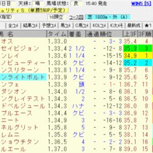2019朝日杯フューチュリティステークス結果